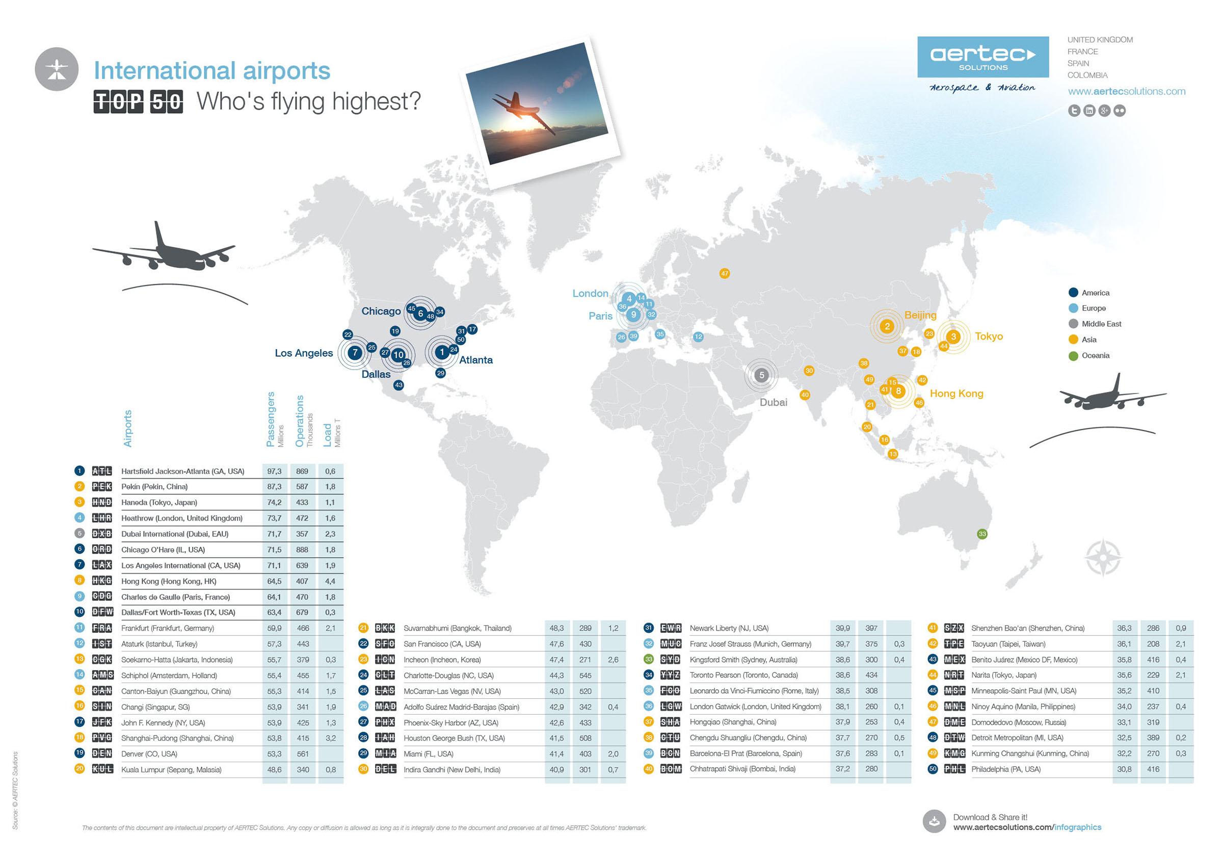International-airport-top50