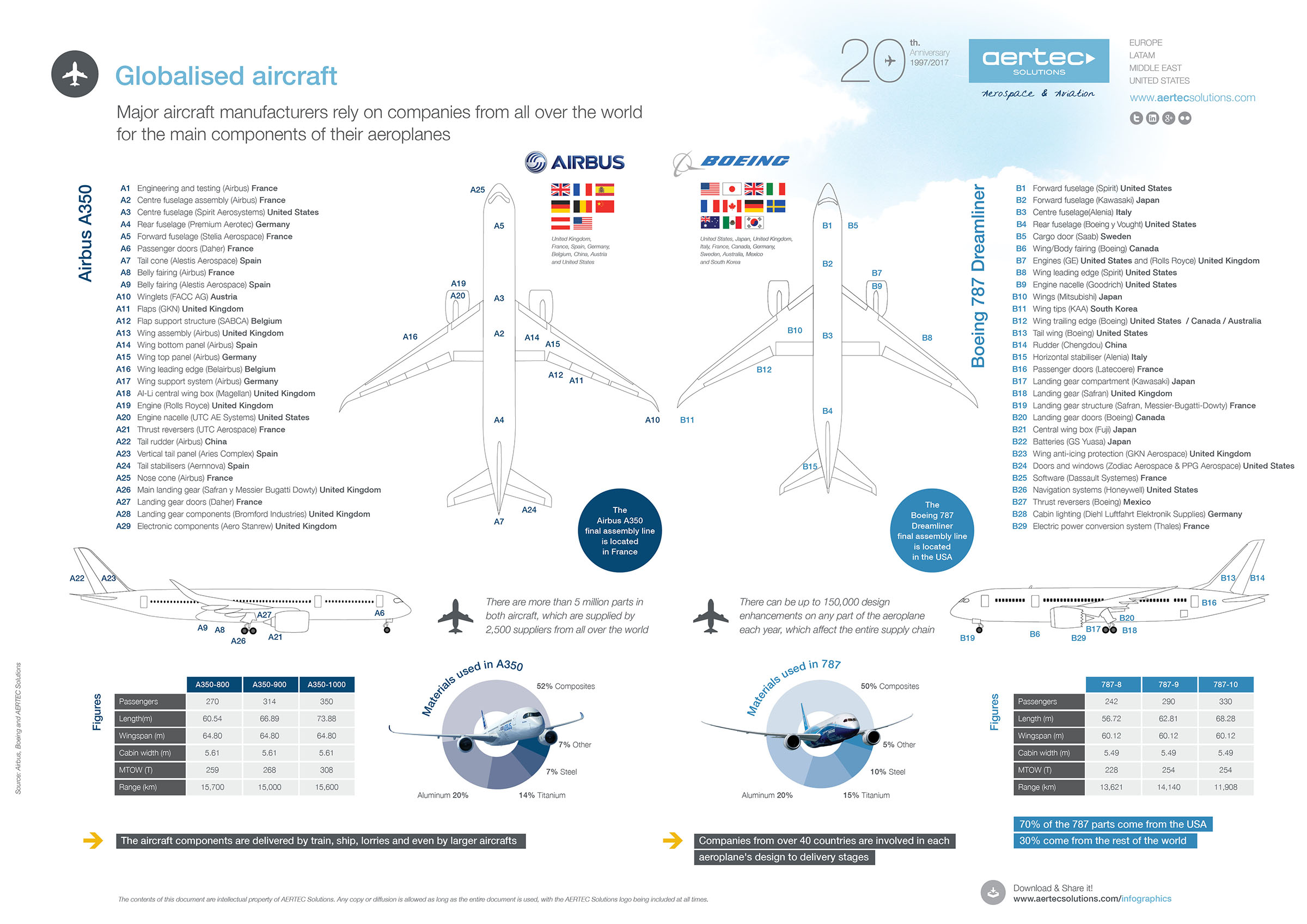 Infographic The Globalisation Of Aircraft Aertec Solutions Plane Wing Diagram Globalised Pdf