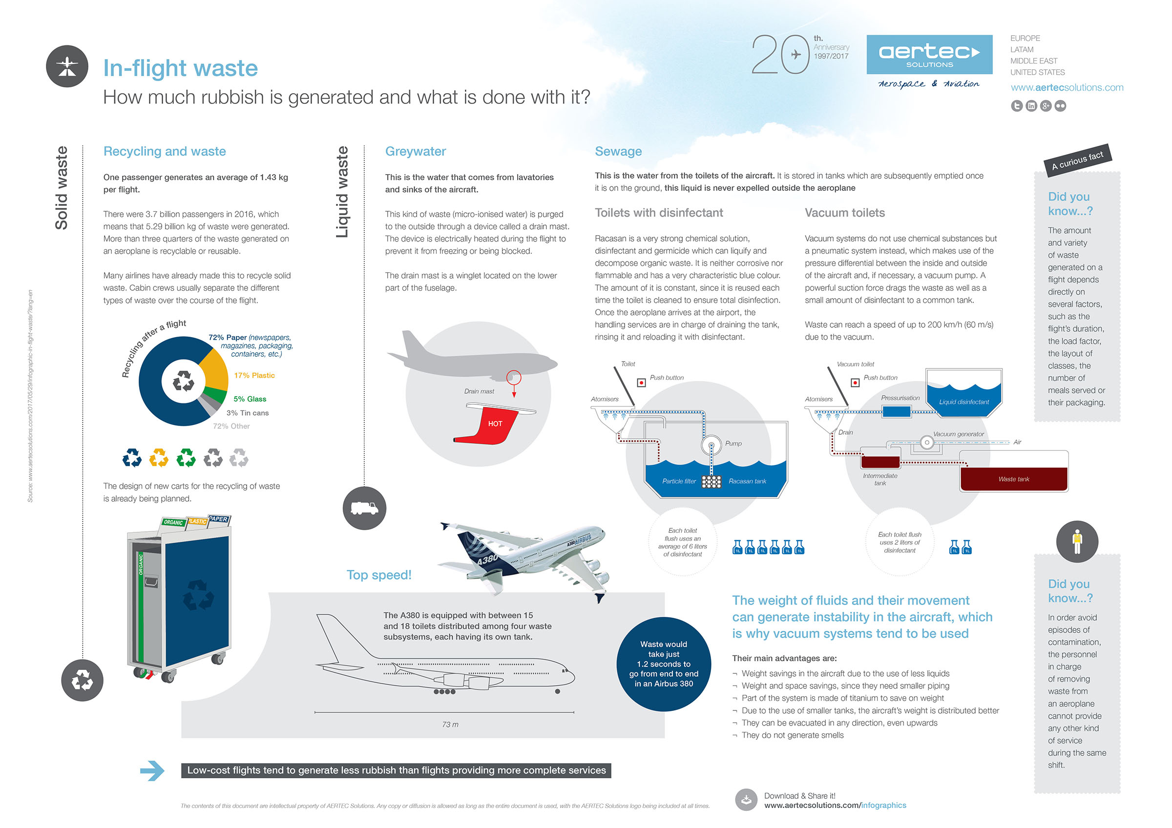 Infographic / In-flight waste   AERTEC Solutions